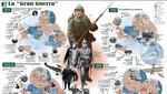 Cronología de la Primera Guerra Mundial. Fuente: AFP