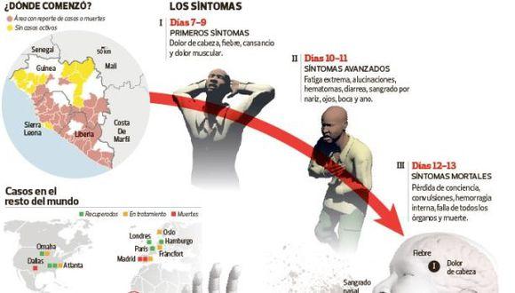 Ministerio de Salud anuncia simulacro de ébola para mañana