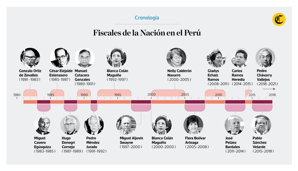 Infografía publicada en el Diario El Comercio 08/06/2018