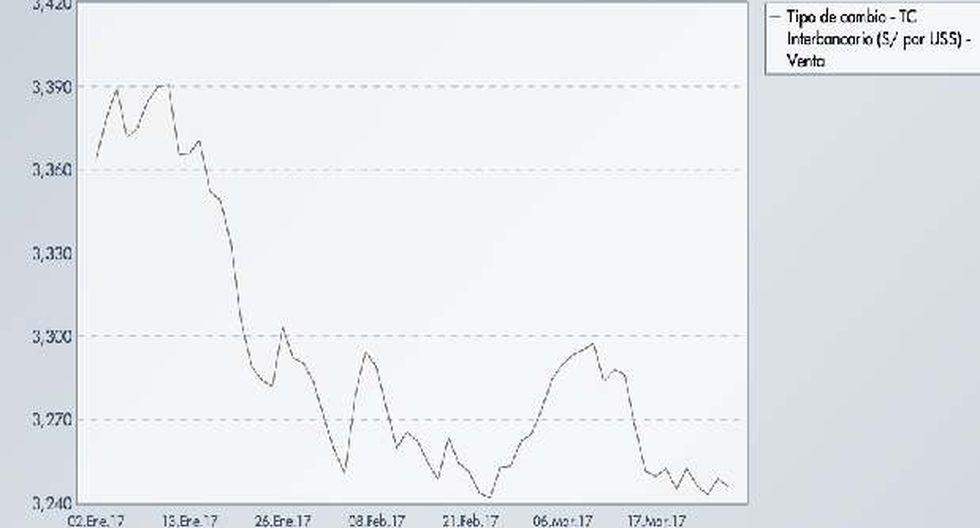 Tipo de cambio cayó 3,22% durante el primer trimestre - 2