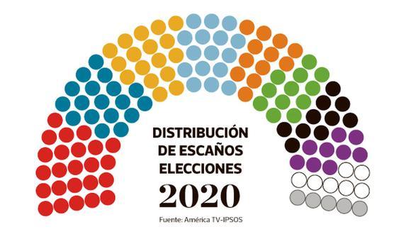 La composición del nuevo Congreso, según el conteo rápido de América TV-Ipsos Perú. (El Comercio)