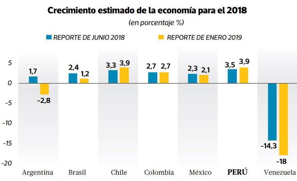 Crecimiento estimado de la economía para el 2018