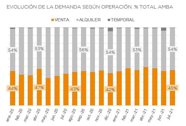 Composición de la demanda inmobiliaria a julio del 2021 (Fuente: Urbania)