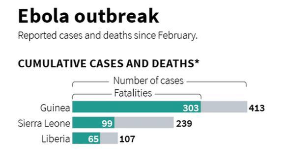 Autoridades africanas acuerdan estrategia contra el ébola