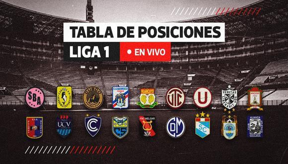 Empieza la temporada 2021 de la Liga 1: revisa la tabla de posiciones en directo | Diseño: El Comercio