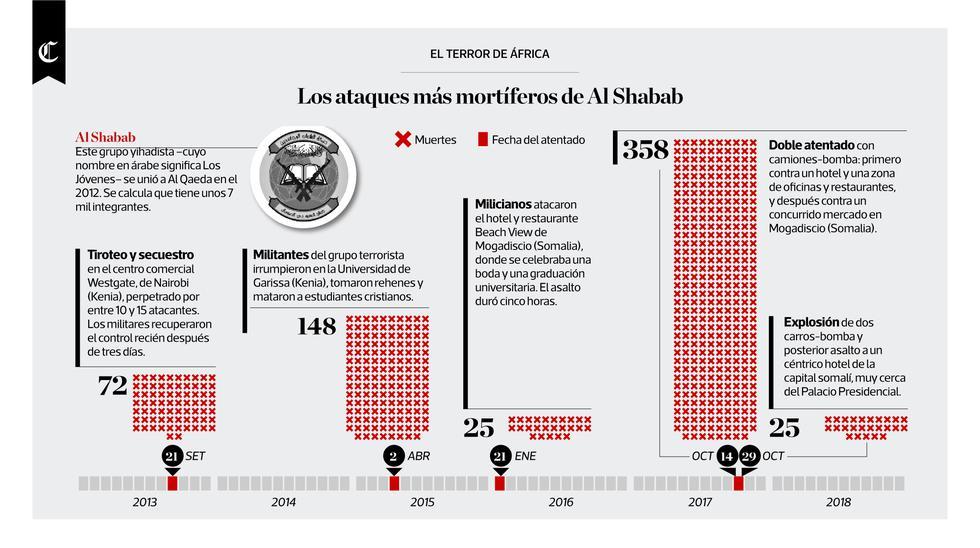 Infografía publicada en el diario El Comercio el 16/01/2019