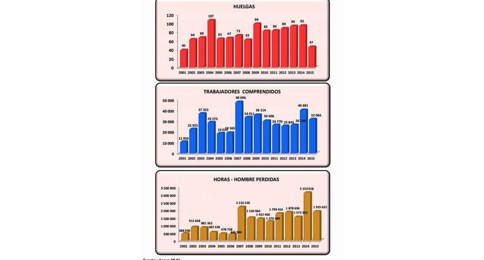 Se redujo a la mitad el número de huelgas reportadas el 2015 - 3