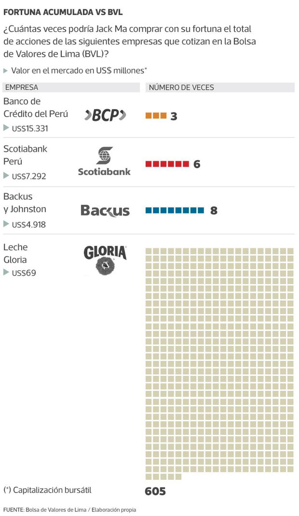 Fortuna acumulada vs. Bolsa de Valores de Lima (BVL)