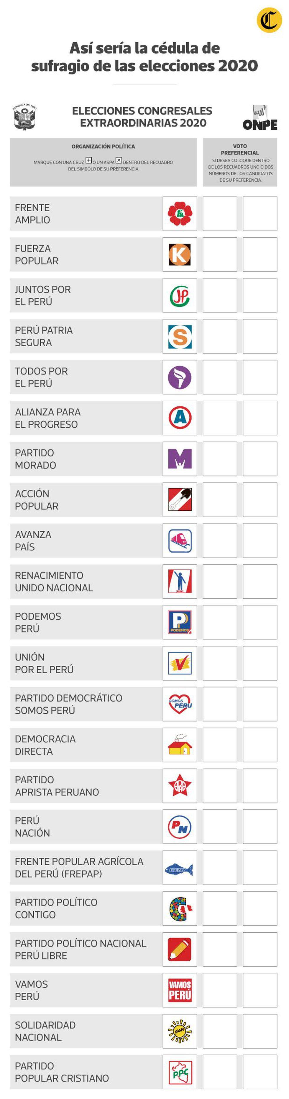 Este ejemplo de cédula de sufragio se trabajó en base al modelo presentado por la ONPE y el sorteo de ubicación de los partidos políticos. (El Comercio)