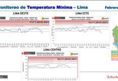 Lima Este: ¿Por qué ha vivido su noche más fría de los últimos 52 años en pleno verano?
