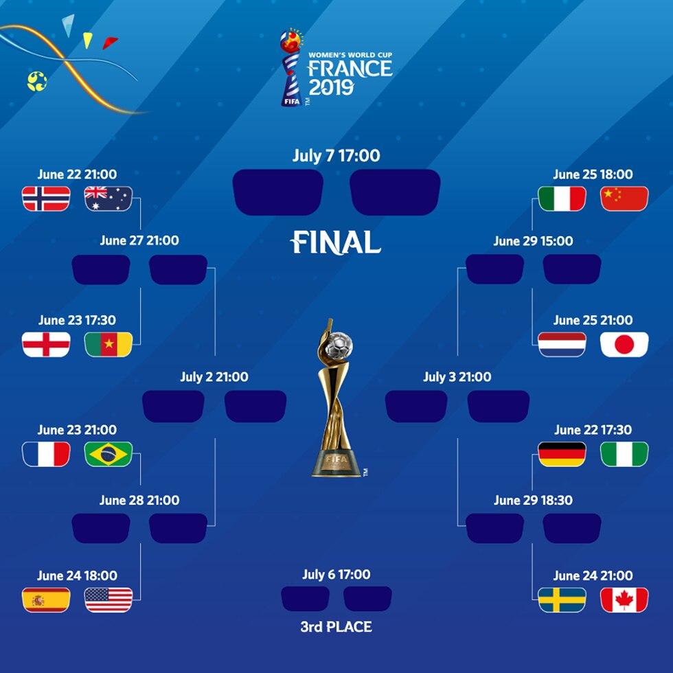 Así están emparejados las llaves del Mundial Femenino 2019. (Foto: FIFA)