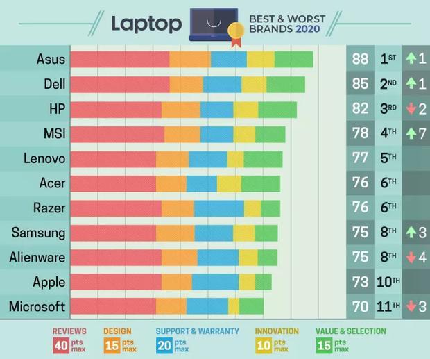 Estas Son Las Mejores Marcas De Laptops Del 2020 Asus Dell Hp Microsoft Apple Computadoras Tecnologia El Comercio Perú