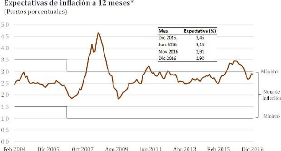 BCR: Expectativas de inflación se ubican dentro del rango meta - 2