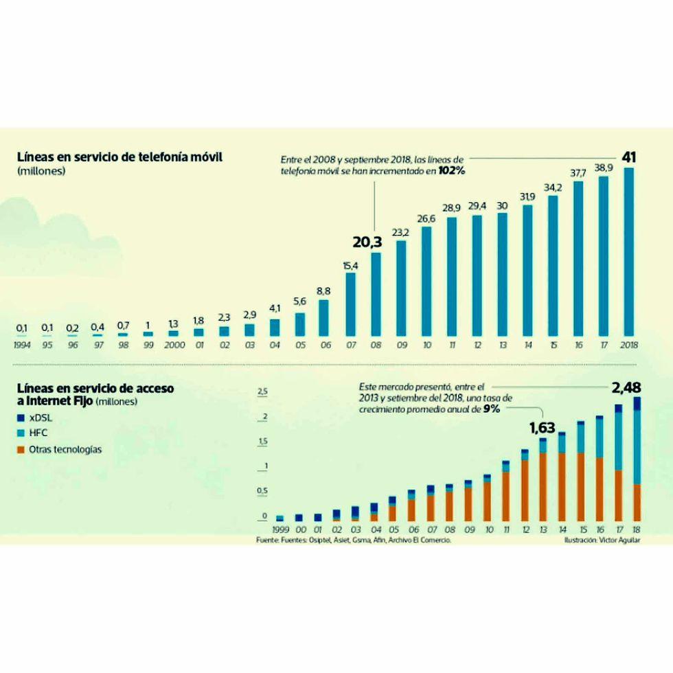 Penetración de los servicios de Internet al 2018 según el regulador.