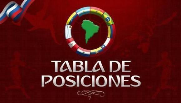 Brasil tiene un cupo seguro para el Mundial del próximo año. Uruguay está virtualmente clasificada. Entre Colombia, Perú, Chile, Argentina y Paraguay saldrán los dos clasificados y el que irá a la repesca. (Foto: El Comercio)