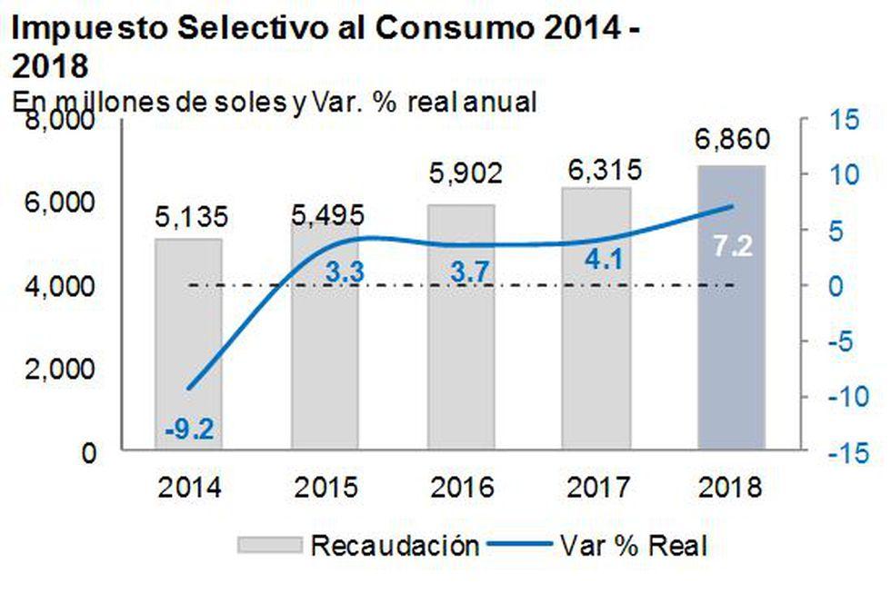 Impuesto Selectivo al Consumo (ISC). (Fuente: Sunat)