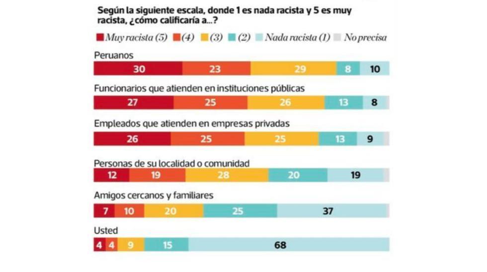 En la sierra y la selva, más del 40% de los encuestados dijo haber sufrido discriminación en el último año (Foto referencial / archivo)