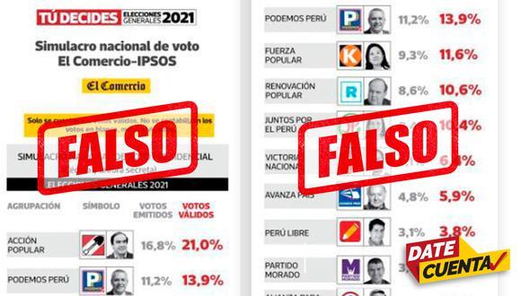 #DateCuenta #FakeNews Difunden encuesta falsa de El Comercio-Ipsos. No te dejes sorprender. (Composición: Date Cuenta - El Comercio)