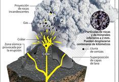 Volcán Ubinas   Las etapas de una erupción volcánica   INFOGRAFÍA