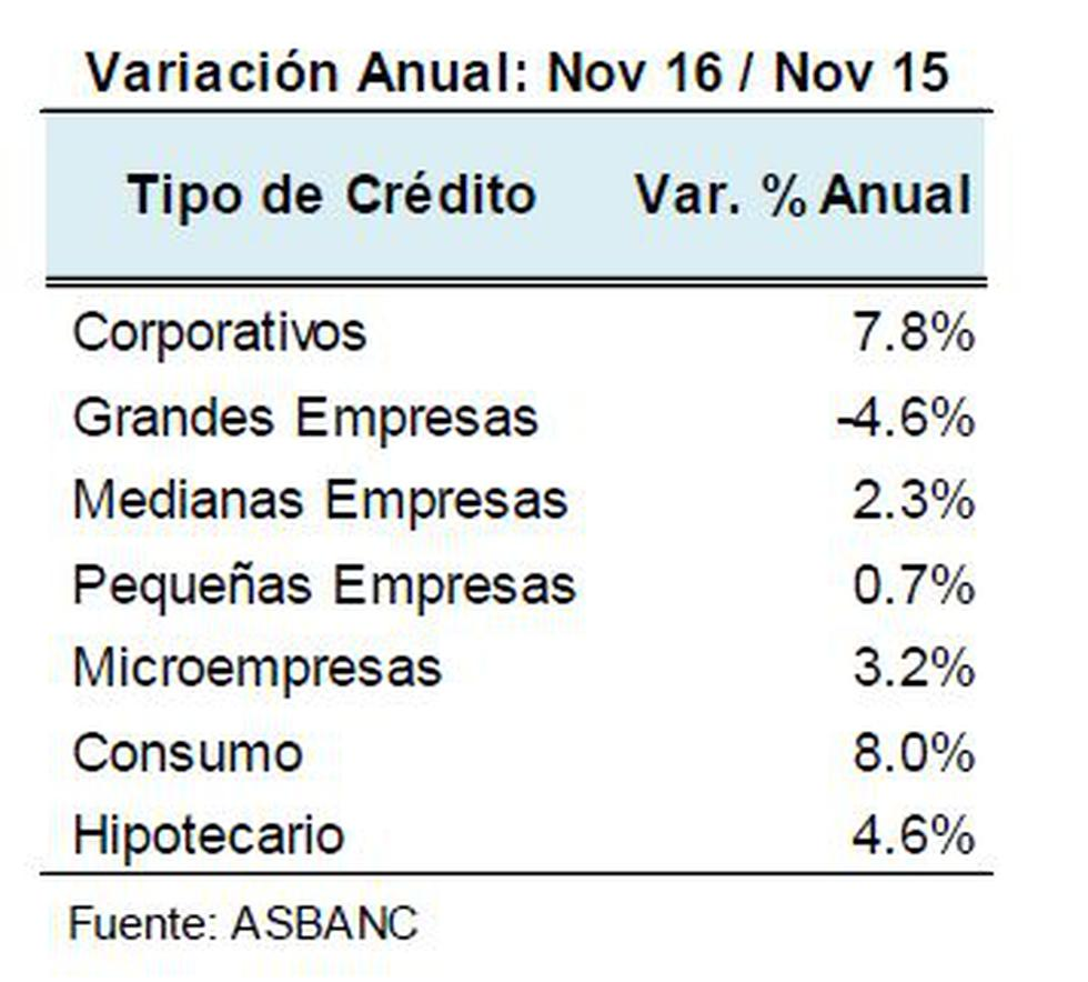 Créditos bancarios sumaron S/235.109 millones hasta noviembre - 2