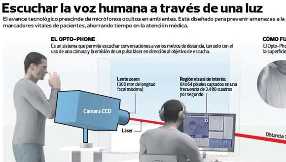 Usan un rayo láser para oír conversaciones a 400 m de distancia