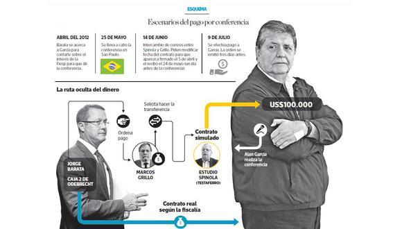 """""""De las 33 conferencias que dio el ex presidente, después de dejar el gobierno, la de Brasil fue la más cara"""". (Elaboración: El Comercio)"""