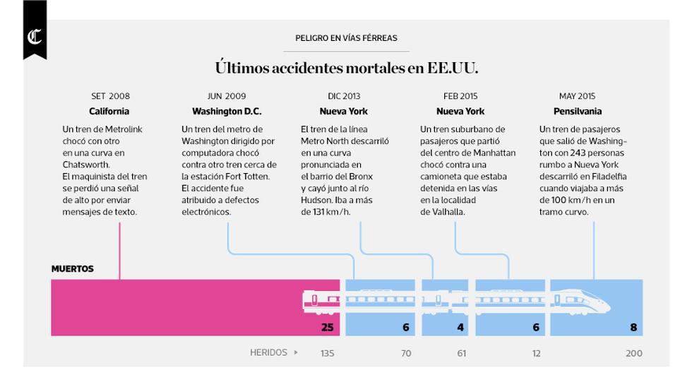 Infografía del día publicada el 30/09/2016 en El Comercio.