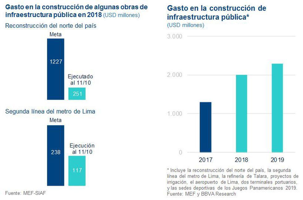 """""""Lo más probable es que la inversión publica en gobiernos subnacionales se vuelva a contraer en el 2019"""", dijo Francisco Grippa respecto a la elección de nuevos gobernadores regionales. (Fuente: BBVA)"""