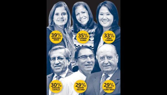 La ciudadanía se pronuncia. ¿Aprueba a estas personas para presidir el Consejo de Ministros? (El Comercio)