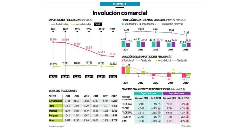 Gremios:Nuevo Gobierno debe mejorar competitividad exportadora - 2