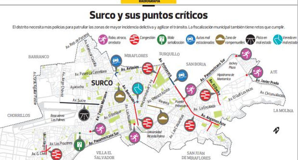 Surco: entre la inseguridad y congestión vehicular - 1