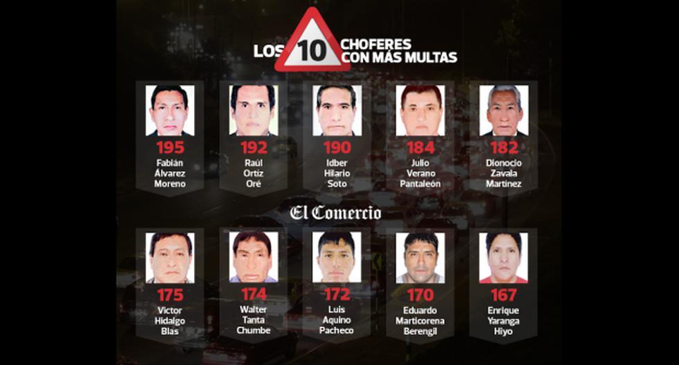 Conoce a los 10 choferes con más papeletas en Lima - 2