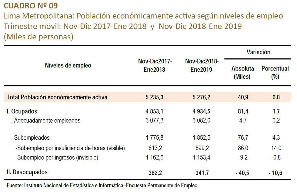 Fuente: Instituto Nacional de Estadística e Informática -Encuesta Permanente de Empleo.
