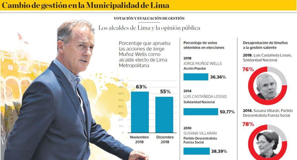 Cambio en la gestión en la Municipalidad de Lima