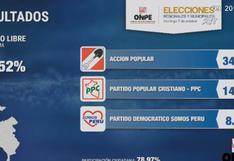 Estos son los resultados en Pueblo Libre, según conteo oficial de la ONPE al 88.52%