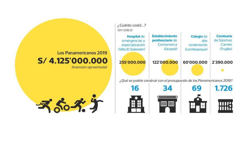 Panamericanos: obras que podrían construirse con su presupuesto - 2