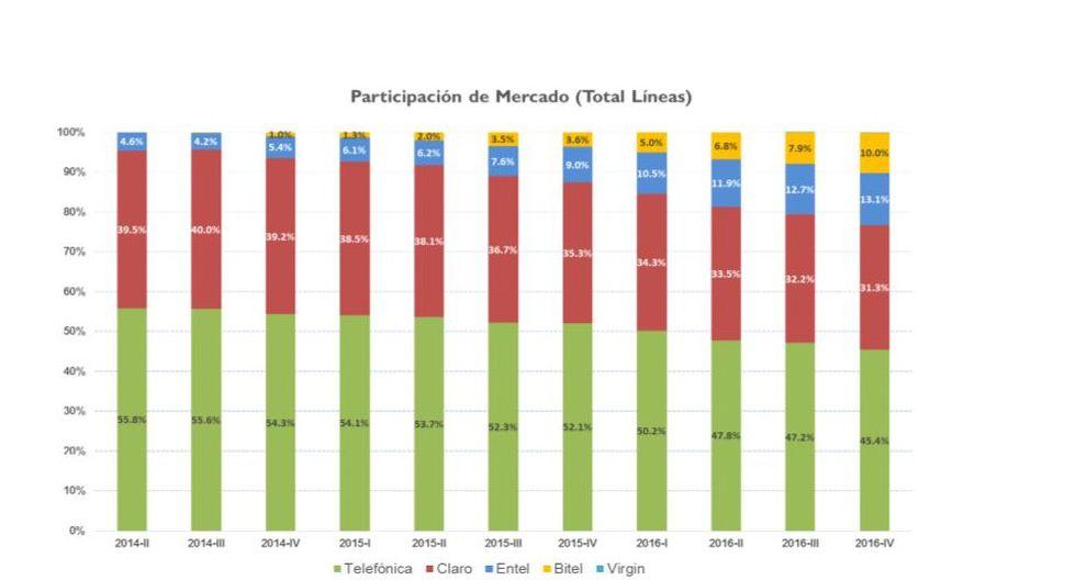 Bitel y Entel despiden el 2016 con más de 8 millones de líneas - 2