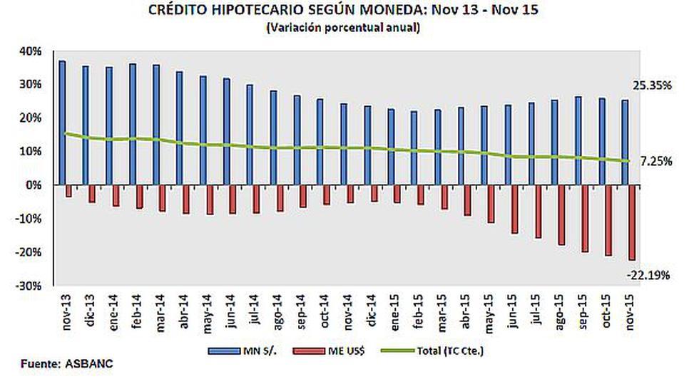 Morosidad en créditos hipotecarios subió a 1,79% en noviembre - 3
