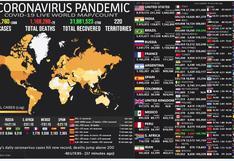 Mapa del coronavirus EN VIVO, HOY jueves 29 de octubre del 2020: cifra actualizada de muertos e infectados en el Mundo