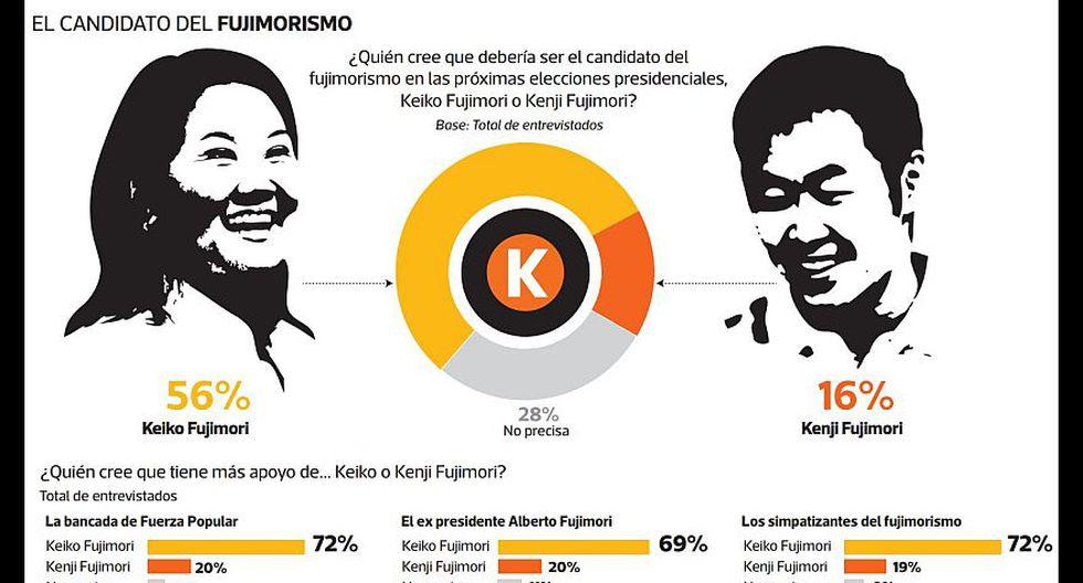 Ipsos: ¿Quién tiene más apoyo en Fuerza Popular, Keiko o Kenji? - 2