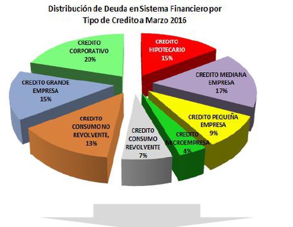 El crédito hipotecario promedio en Perú asciende a S/165.000 - 3