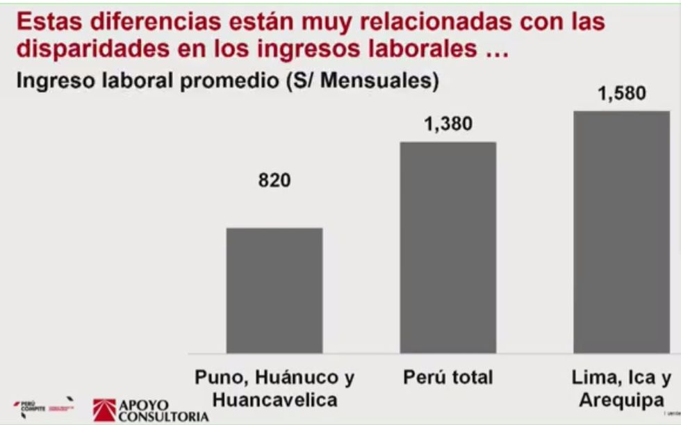 Según Apoyo Consultaría, el ingreso promedio al interior es inferior al sueldo mínimo vital (S/920)  lo que hace más difícil cumplir la norma.