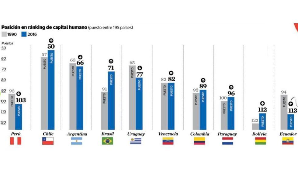 Posición en ránking de capital humano, considerando a los países de la región. (El Comercio)