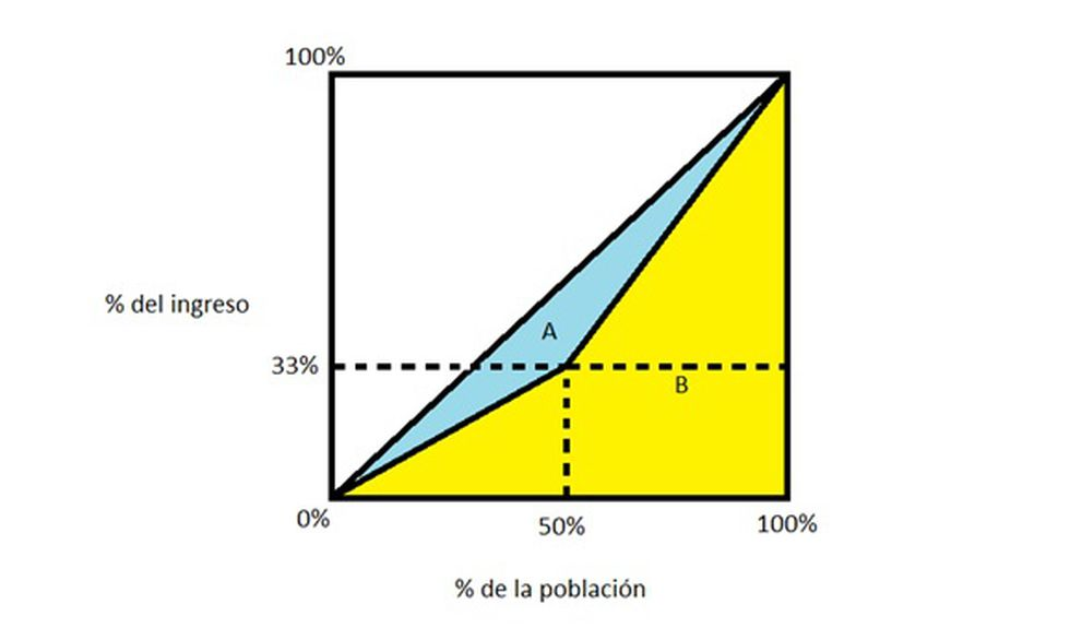 Diagrama de la curva de Lorenz y la diagonal de perfecta igualdad (Foto:lyd.org)