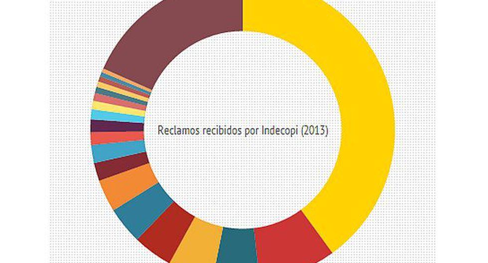 ¿Contra qué empresas se presentaron más reclamos en el 2013?