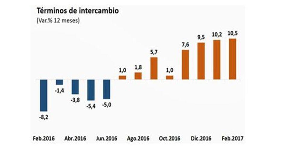 Términos de intercambio crecieron 10,5% en febrero - 2