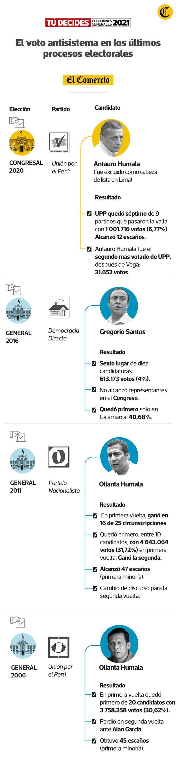 (Infografía: Luis Huaytan Rojas / El Comercio)