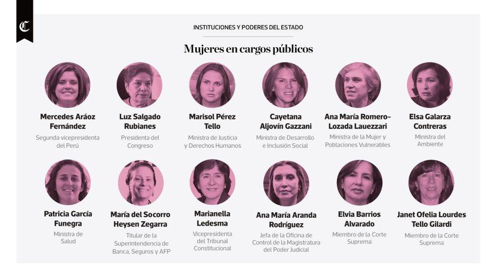 Infografía del día: mujeres en cargos públicos en el Perú - 1