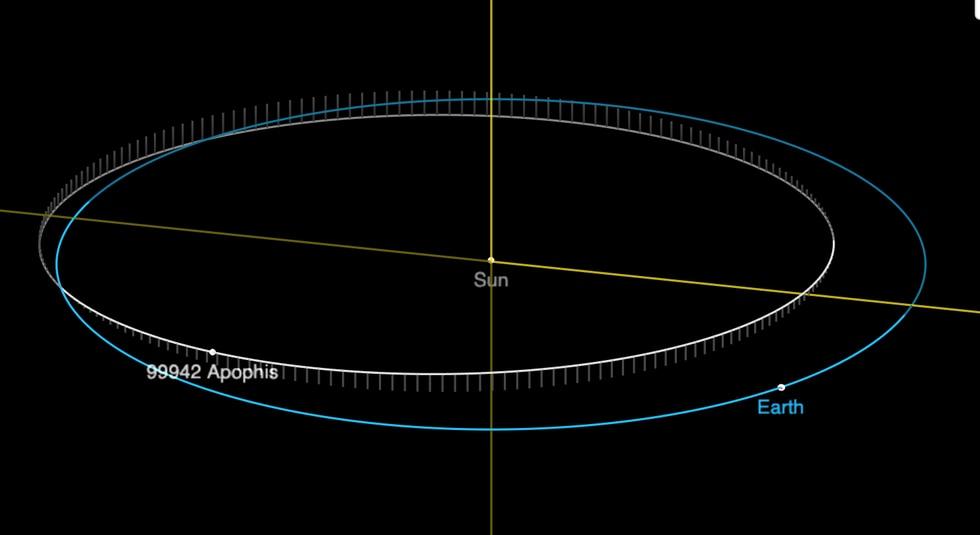 El gráfico muestra la ubicación actual de Apofis. La línea blanca representa su órbita, la línea azul muestra la órbita de la Tierra. (Imagen: NASA/JPL)