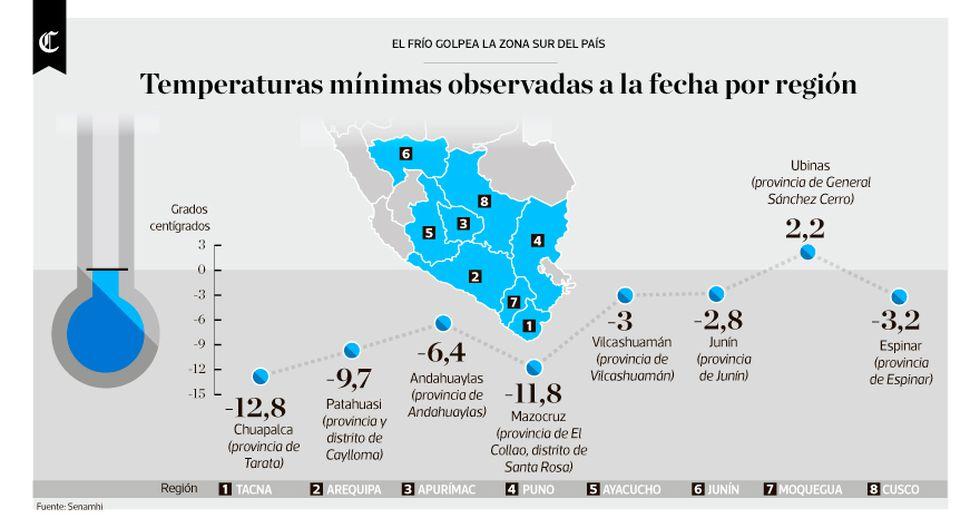 Infografía del día: el frío golpea la zona sur del Perú - 1